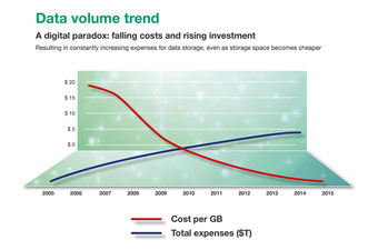 Falling costs and rising investment for data storage