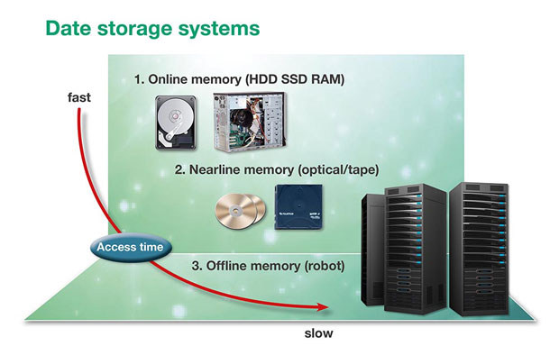 Data storage systems