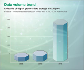 The growth of data volume